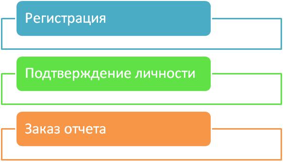 Как исправить кредитную историю в русском стандарте просрочка по потребительскому кредиту сбербанка